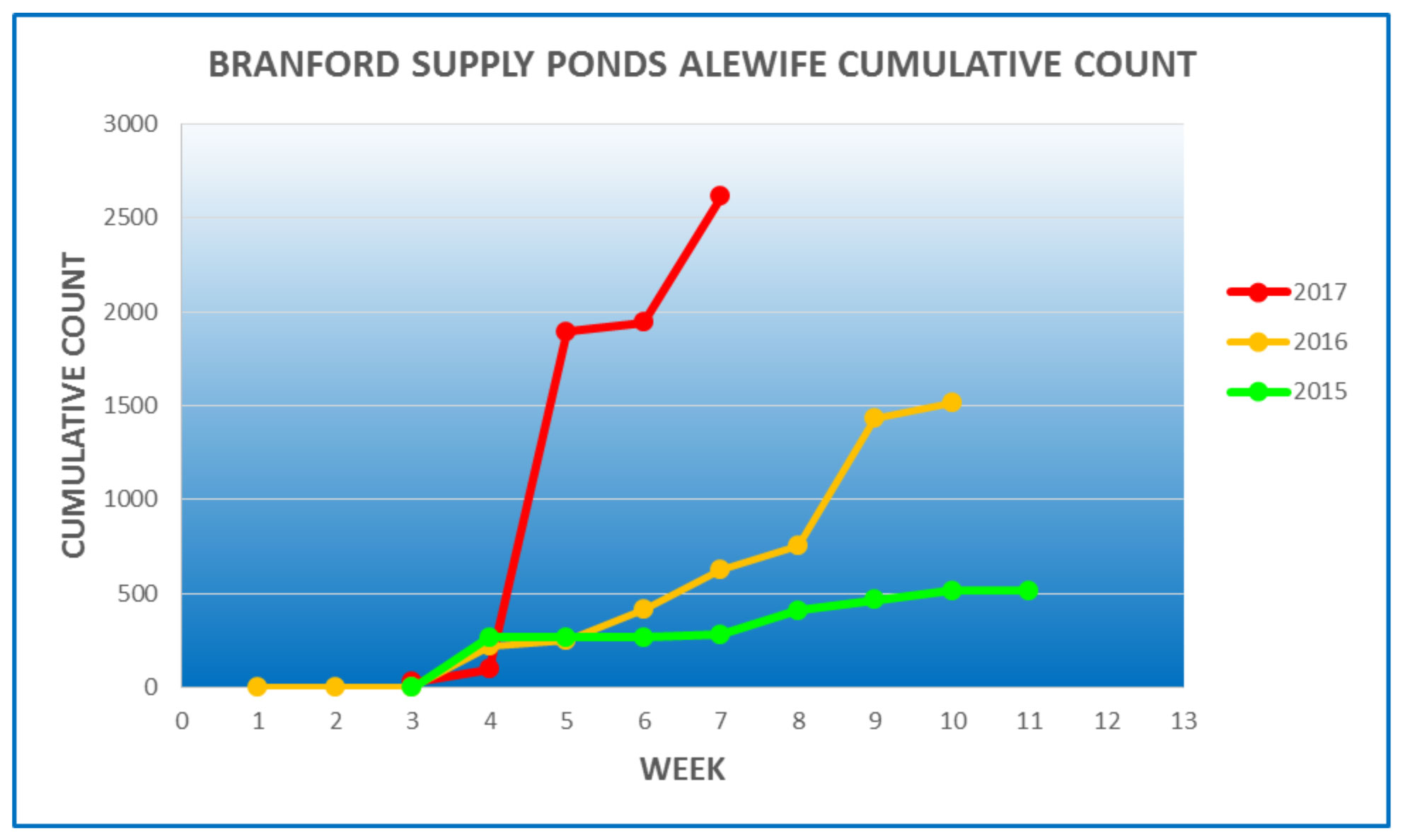 Land records branford ct - The Alewife Increase Branford Is Seeing Is Reflected In The Numbers Of Fish Being Reported From Other Connecticut Locations